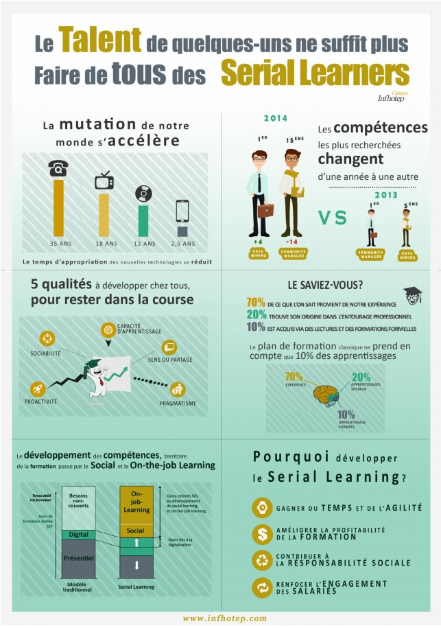 infographie-serial-learners-infhotec